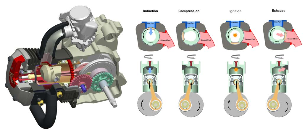 The 125cc RCV scooter engine and its operation. (data courtesy of Motive Power).