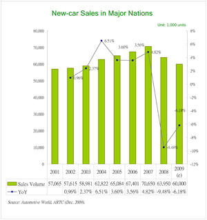 Global Automobile Market Shows Signs of Recovery in 2010--Challenges