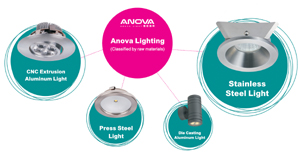 Anova makes lights with great thoughfulness.