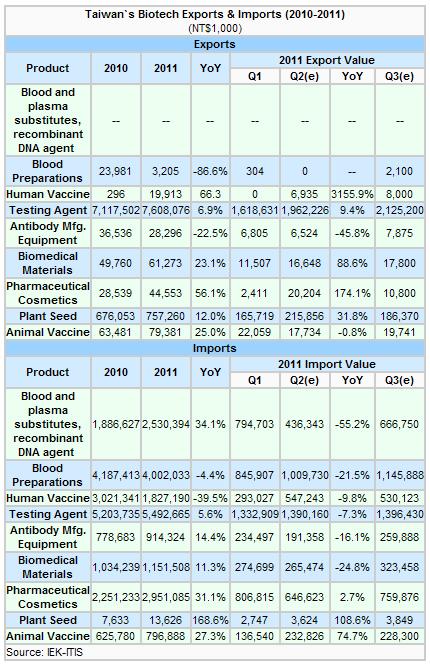 Taiwan`s Biotech Exports & Imports (2010-2011)
