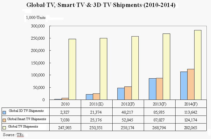 Global TV shipments by category (2010-2014)