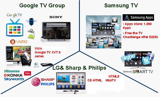 The three big smart TV camps.