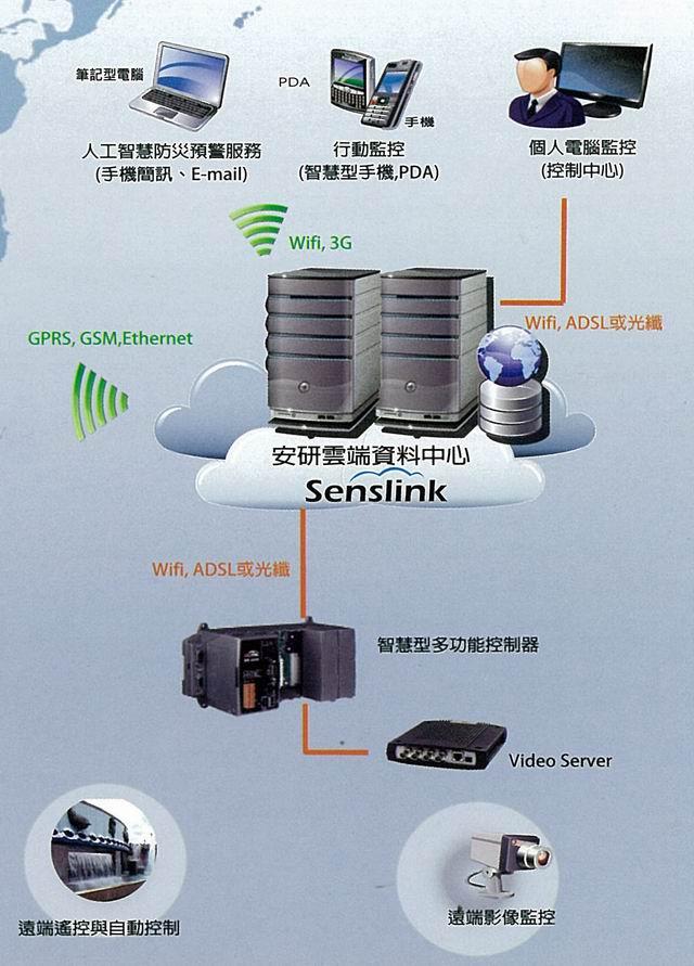 AnaSystem`s cloud-based Senslink monitoring system