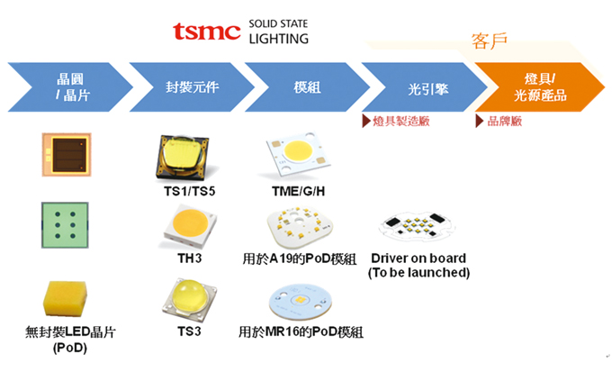 TSMC SSL has established a highly integrated manufacturing capability.