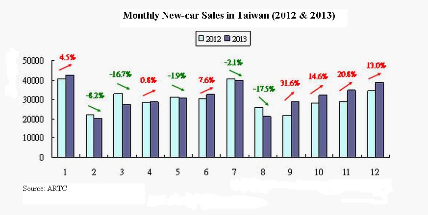 Monthly new-car sales in Taiwan (2012-2013) (source: ARTC)