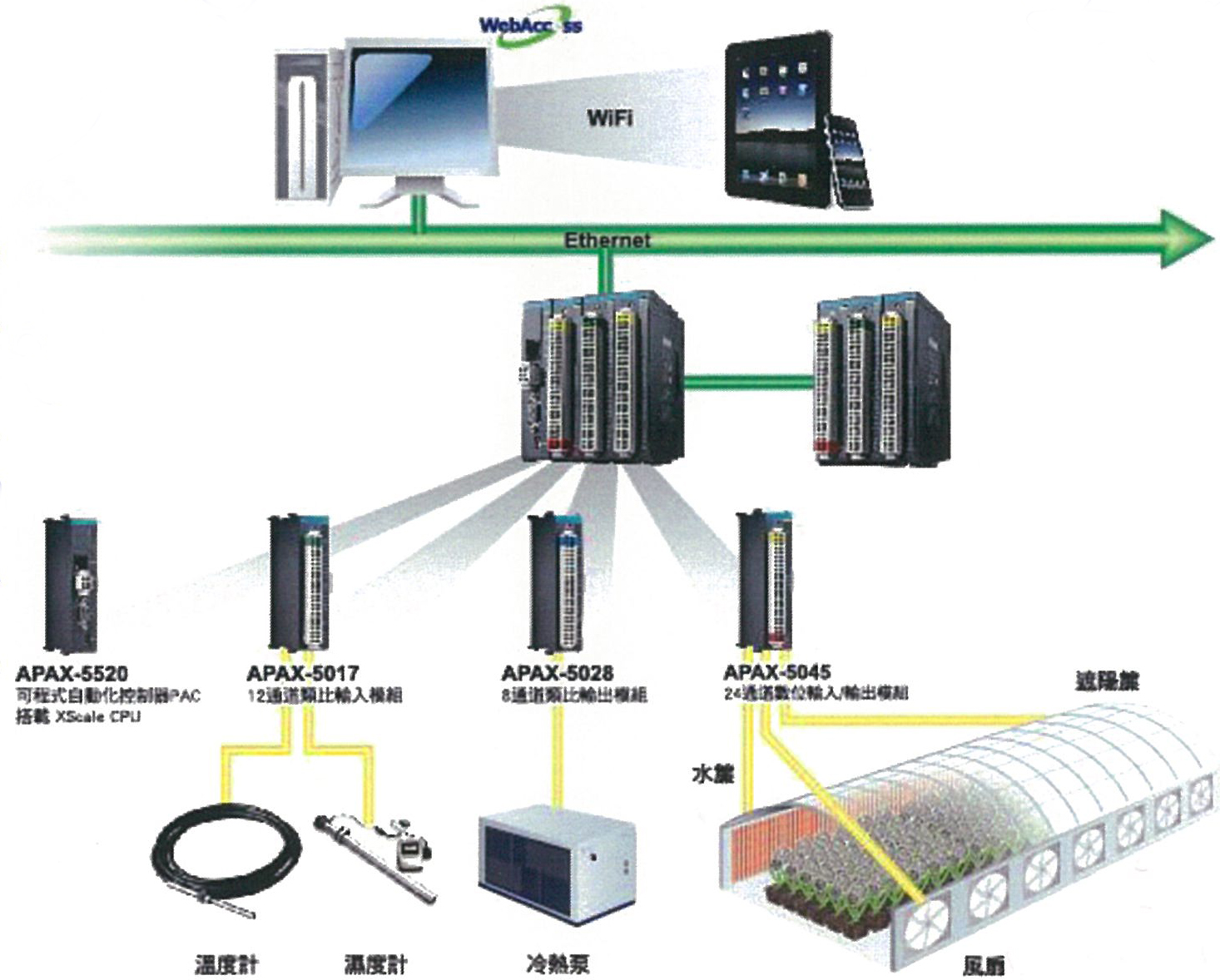 Advantech's intelligent temperature/humidity control system for orchid greenhouses is built around cloud computing technology.