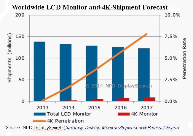 Worldwide LCD Monitor and 4K Shipment Forecast  Source: NPD DisplaySearch Quarterly Desktop Monitor Shipment and Forecast Report