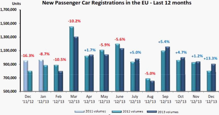 Monthly New Passenger-car Registrations in EU (2012 & 2013)