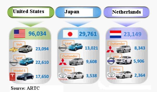 Best-selling Electric Cars in World's Top-3 Markets (2013)