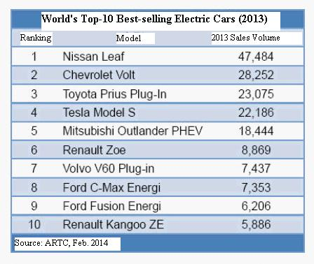 World's Top-10 Best-selling Electric Cars in 2013