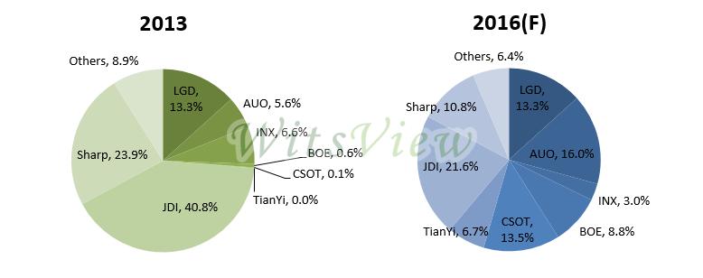 Global Major Panel Makers' LTPS Capacity Shares (2013&2016)