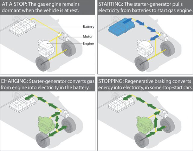 Operating processes of a stop-start vehicle. (photo from the Internet)