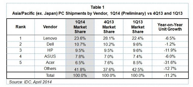 Asia-Pacific PC shipments by vendor in Q1, 2014.