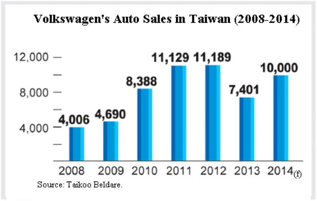 Volkswagen's new-car sales in Taiwan (2008-2014).