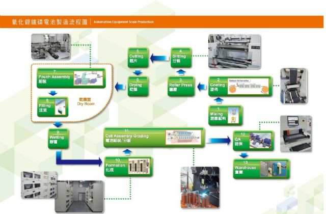 Chang Hong's advanced LFPO cell factory at the CTSP performs all production processes in-house. (Photo from Chang Hong)