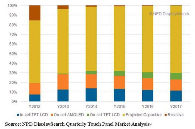 Touch technologies for mobile phone applications (Source: NPD DisplaySearch Quarterly Touch Panel Market Analysis)