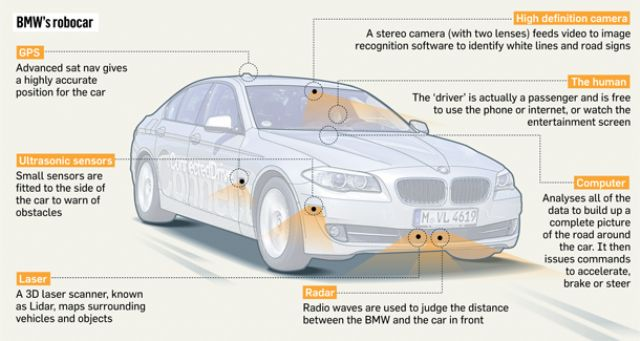 Sub-systems on a BMW autonomous prototype. (photo from Internet)