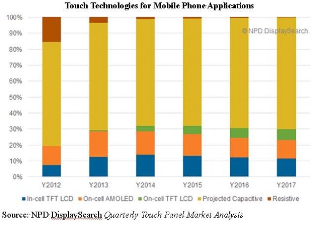 Touch technologies for mobile phone applications. (Source: NPD DisplaySearch)