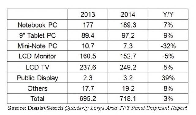 Large-sized TFT-LCD Panel Shipments (2013-2014)