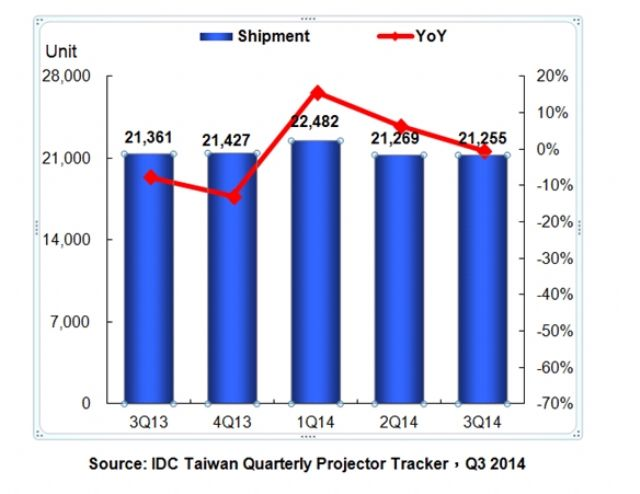 The Taiwanese Projector Market (Q3, 2013-Q3, 2014)