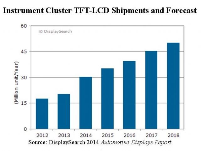 Instrument Cluster TFT-LCD Shipments and Forecast (Source: DisplaySearch 2014)