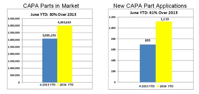 Caption 1: The number of CAPA-certified auto parts has been increasing rapidly in recent years. (Photo from CAPA)