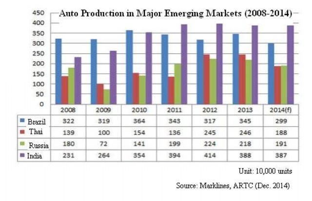 Auto Production in Major Emerging Markets (2008-2014) (Source: Marklines, ARTC)