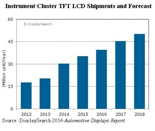 Instrument Cluster TFT-LCD Shipments & Forecast (Source: DisplaySearch)