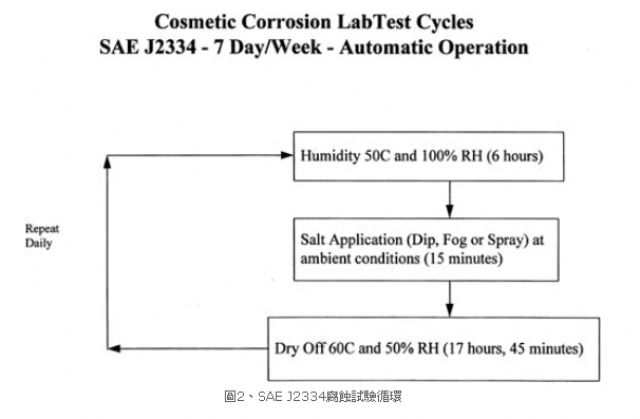 The SAE J2334 Cosmetic Corrosion Lab Test Cycles. (Photo from ARTC)