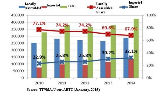 New-car Sales Volume in Taiwan (2010-2014).
