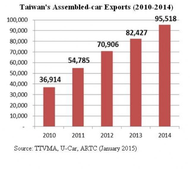 Taiwan's Assembled-car Exports (2010-2014).