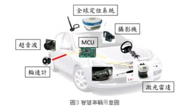 Intelligent vehicle with different types of sensors onboard. (photo from ARTC)