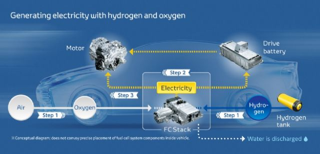 Generating electricity with hydrogen and oxygen for  fuel cell vehicle (FCV). (photo from Toyota)