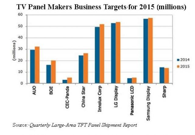 TV Panel Makers' Sales Targets for 2015 (millions) (Source: DisplaySearch)