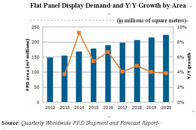 Flat Panel Display Demand Area in million square meters. (Source: IHS)