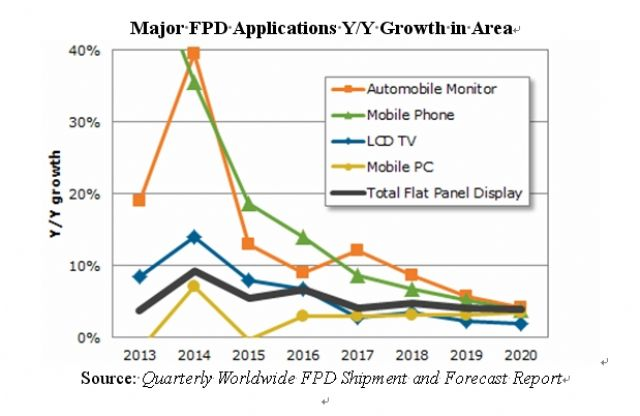 Major FPD Applications YoY Growth in Area. (Source: IHS)