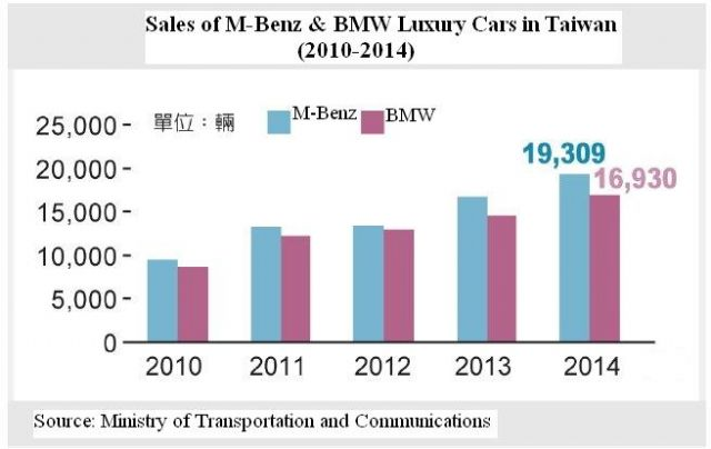 Mercedes-Benz-vs-BMW sales in Taiwan. (photo from UDN)