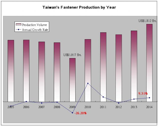 Taiwan's fastener production volume during 2005-2014