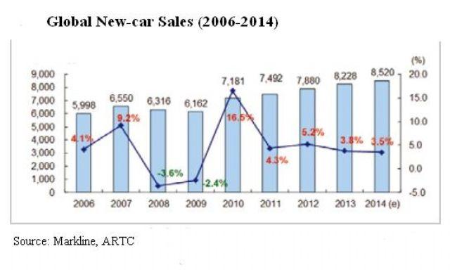 Worldwide New-car Sales (2006-2014) (Source: Markline, ARTC)