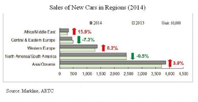 Sales of New Cars in Regions (2014) (Source: Markline, ARTC)