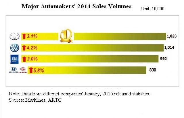 Major Automakers' 2014 Sales Volumes (Source: Markline, ARTC)