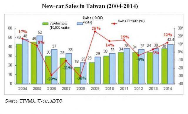 New-car Sales in Taiwan (2004-2014) (Source: TTVMA, U-car, ARTC)