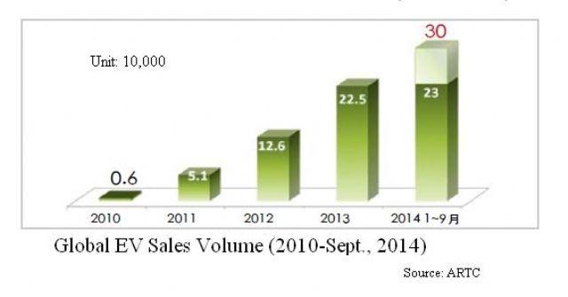Global EV Sales Volume 2010-Sept.2014.(Source: ARTC)