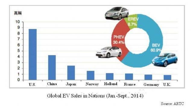 Global EV Sales by Nation Jan.-Sept., 2014.(Source: ARTC)