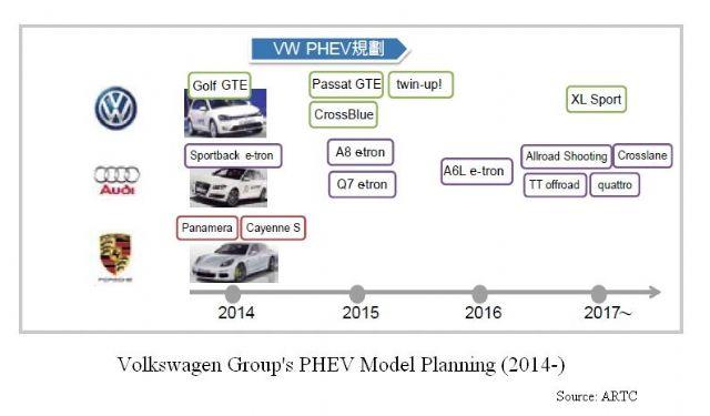 Volkswagen's EV Model Plan 2014 Onward(Source: ARTC)