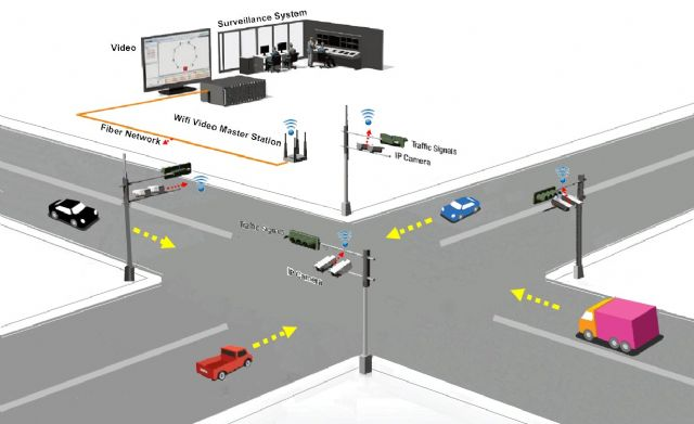 A diagram of Green Ideas Technology's smart real-time traffic surveillance system.