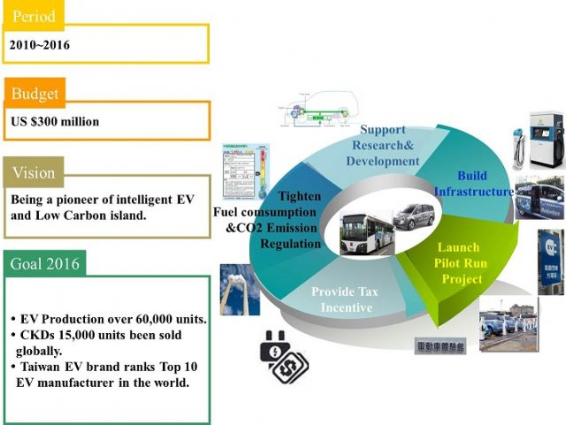 Taiwan government's goal and vision to develop the nation's EV industry. (photo from MOEA)