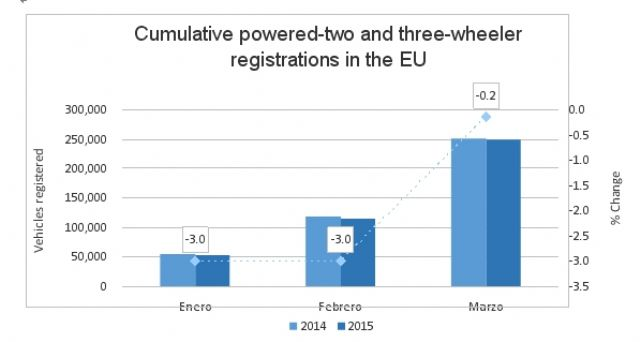 Cumulative powered-two and three-wheeler registrations in E.U. (January-March, 2015;source: ACEM)