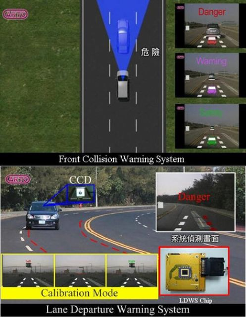 A chip combining both LDWS and FCWS functions was developed to simultaneously detect lane markers and front vehicles.