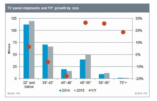 TV Panel Shipments & Y/Y Growth by Size (Source: IHS)